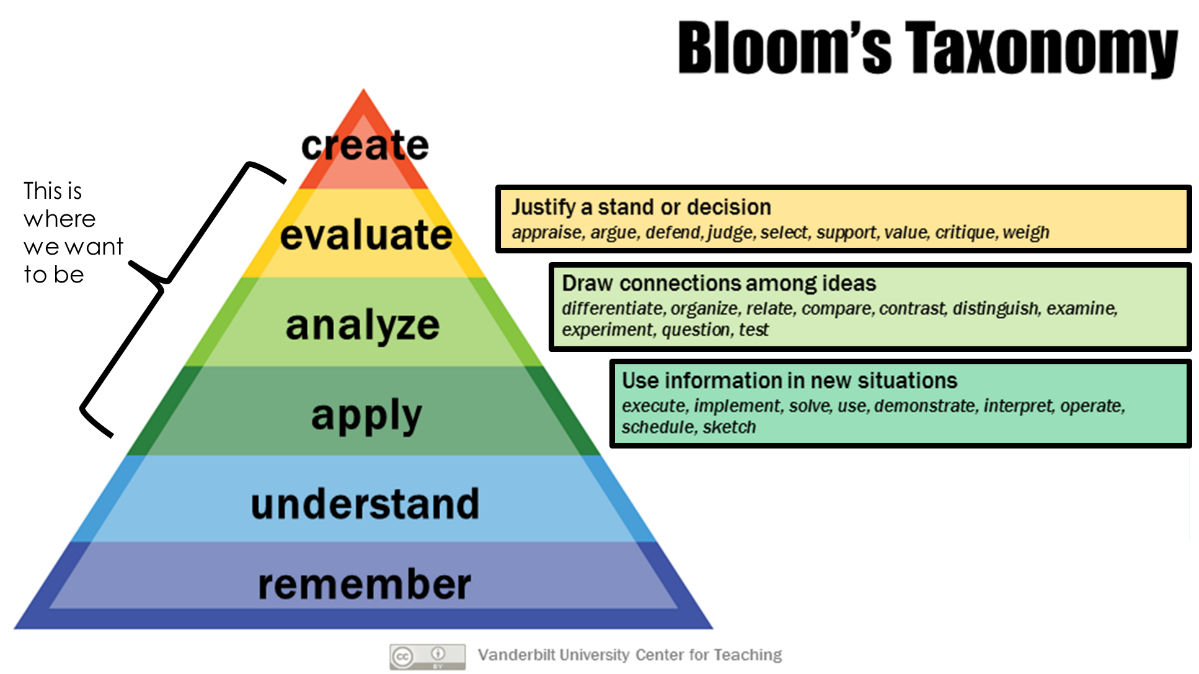 This image depicts the the 6 thinking skills found in Bloom's taxonomy and emphasizes application, analysis, and evaluation.